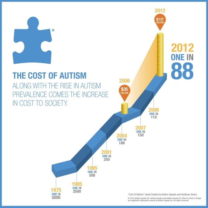 The rise in autism -- the quietest apocalypse?